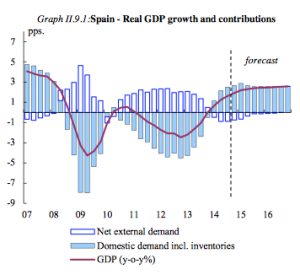 European Commission GDP growth